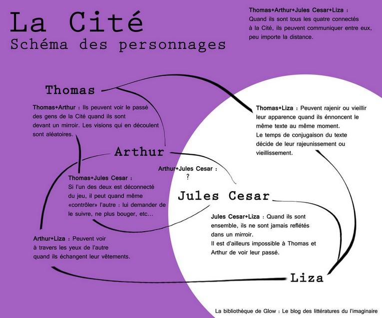 La Cité schéma